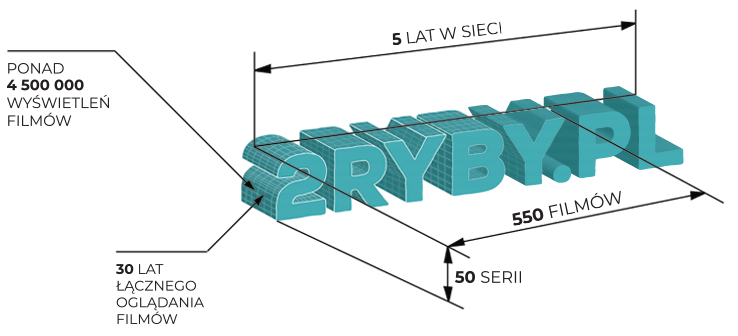 2RYBY.PL